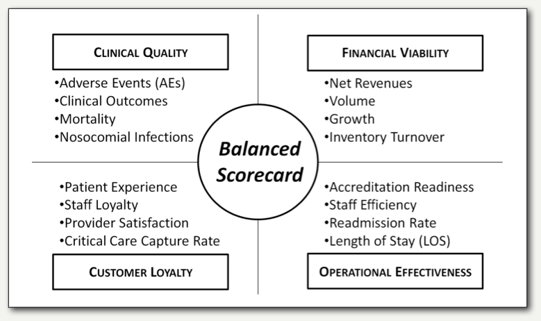 balance scorecard in healthcare industry Key words: healthcare, balanced scorecard, healthcare organization, vision,  strategy 1 introduction  satisfied with the situation in the health sector, they.